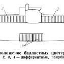 03) Расположение балластных цистерн