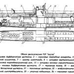 Общая схема ПЛ Акула